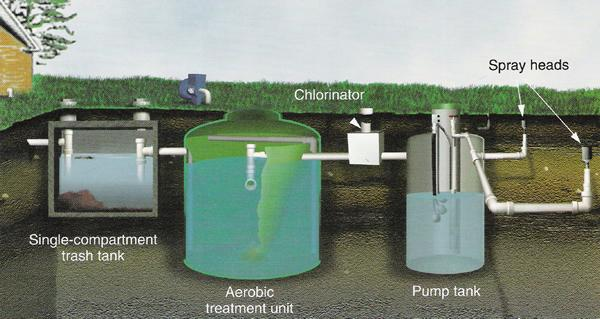 Septic Tank Systems Types Lpd Conventional Aerobic